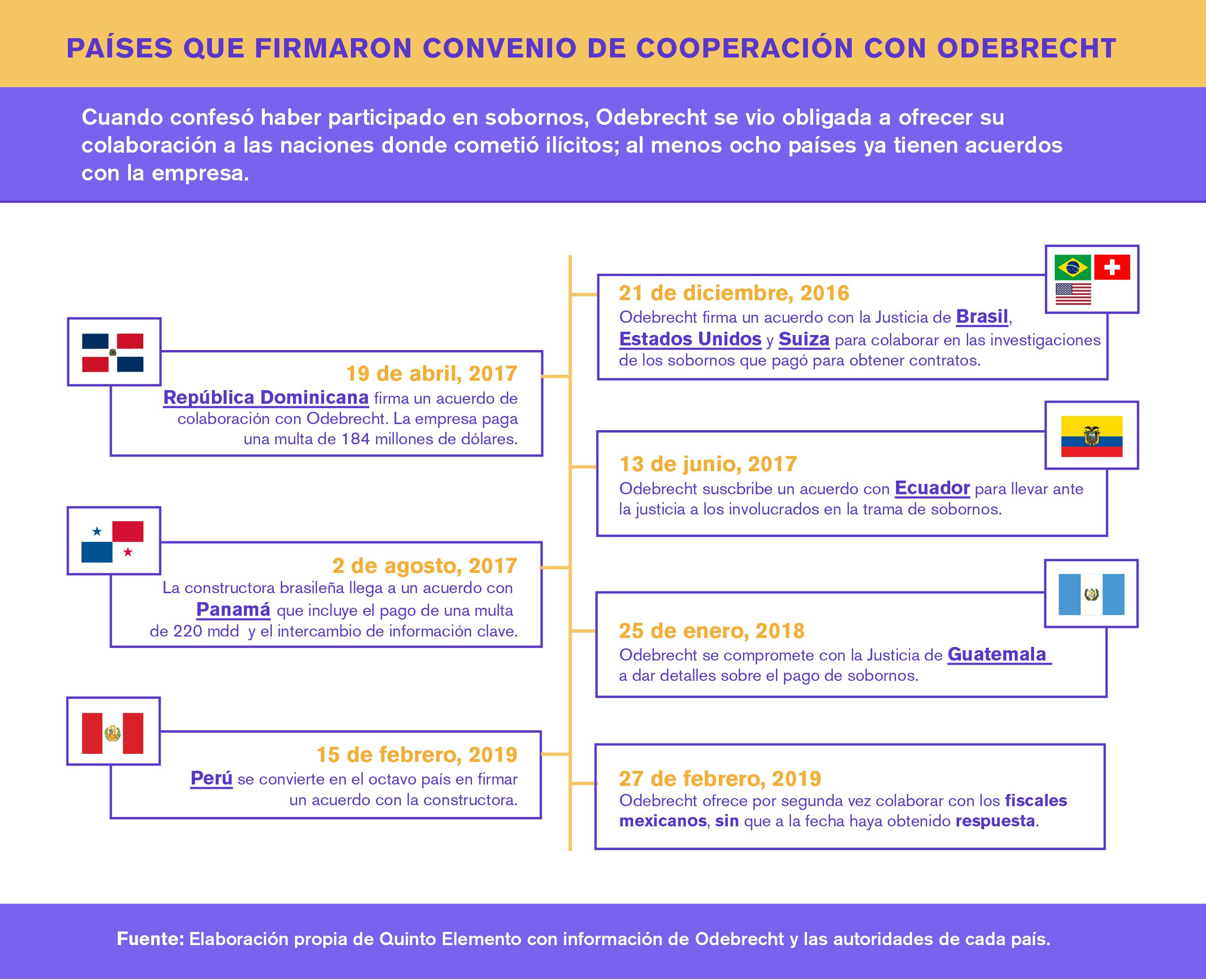 AcuerdosFirmadosPaises