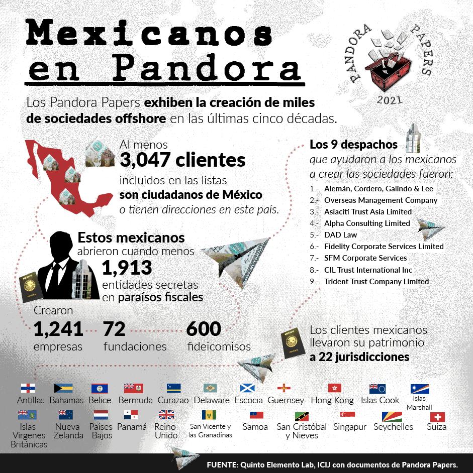mexicanos pandora